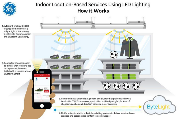 ge-ibeacon-led-lighting-fixture